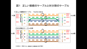 正しい接続のケーブルと対分割のケーブル